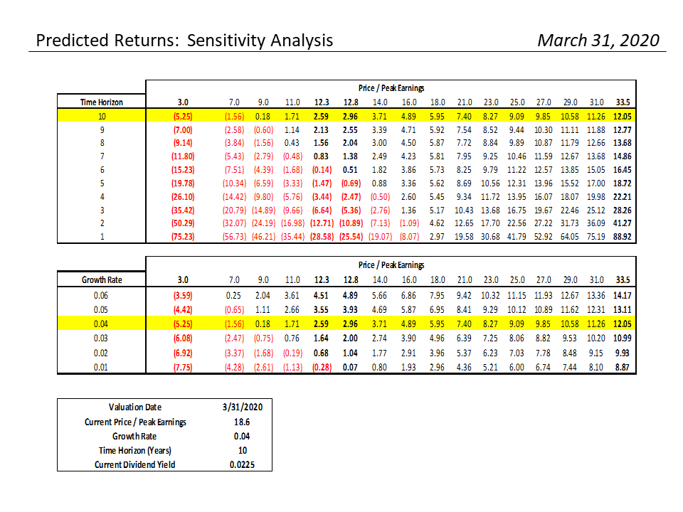 , S&P 500 Monthly Valuation & Analysis Review – 4-01-2020
