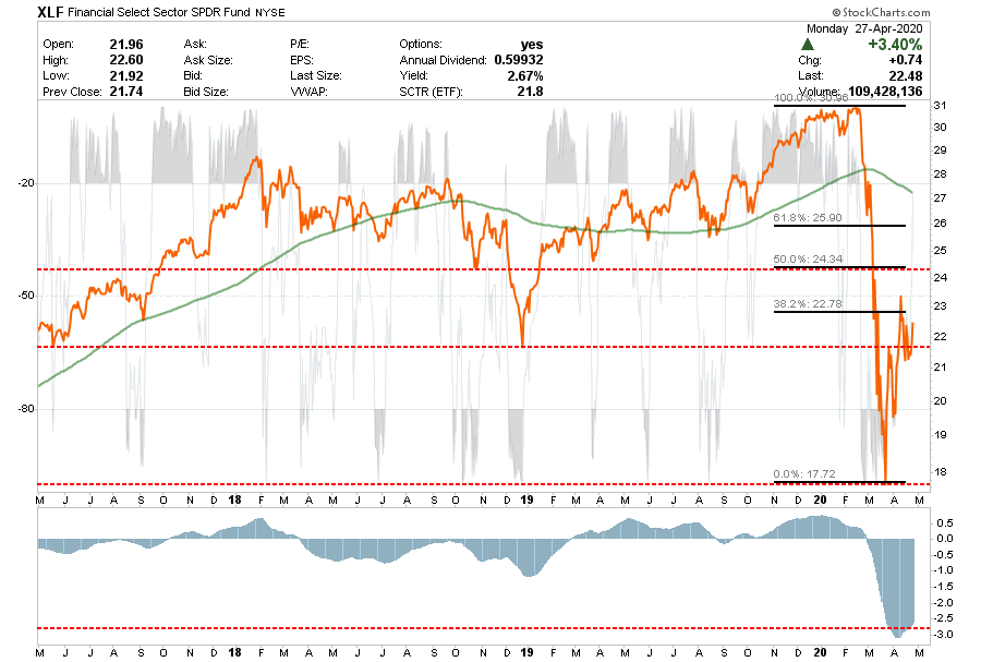 Investment Sectors, Sector Buy/Sell Review: 04-28-20