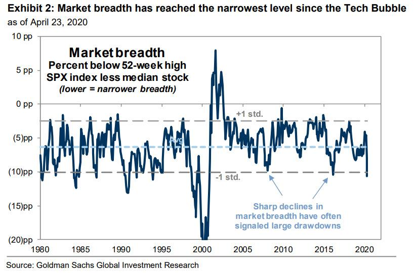 Market rises as economy reopens, Technically Speaking: Market Rises As The Economy Reopens