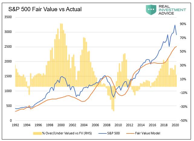 Price S&P 500, Putting A Price on the S&P 500