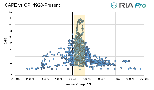 In/De-flation, The Crosscurrents of In/De-Flation – Part 2 Equity Analysis