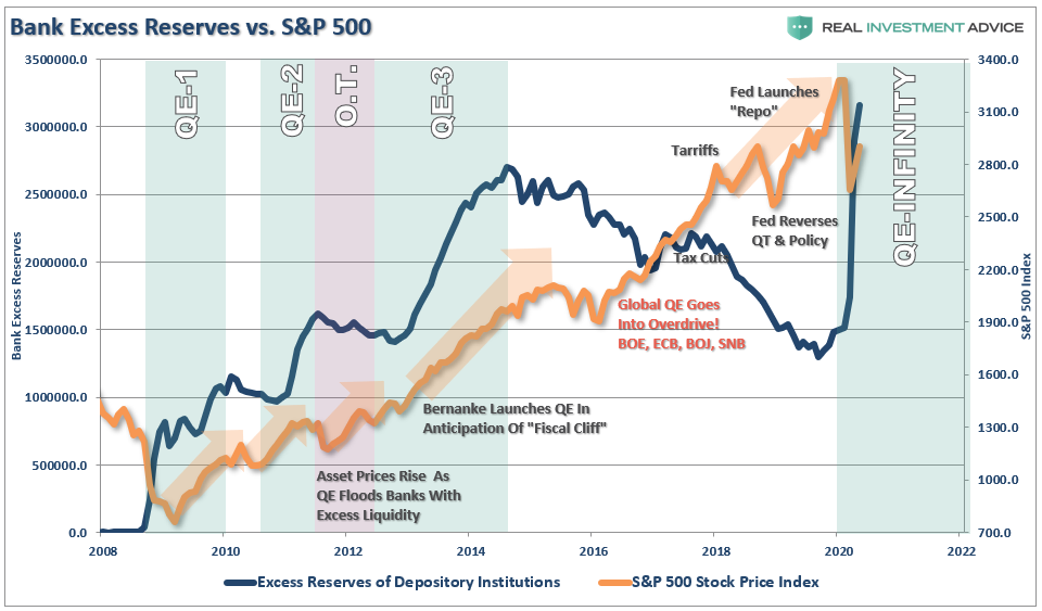 Bull Market, Depressionary Economy Vs. A Bull Market. Both Can't Be Right.