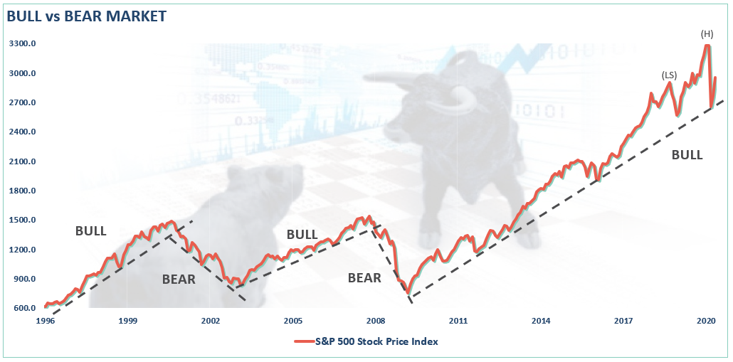 Bear Market, Bear Market? Or Just A Big Correction? 05-22-20