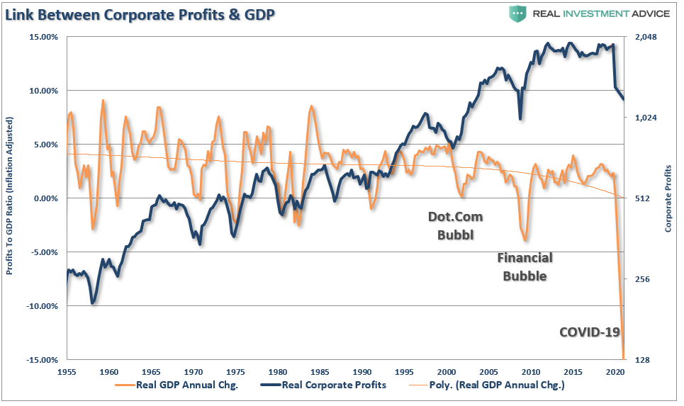 stocks economy, #MacroView: The Great Divide Between Stocks & The Economy