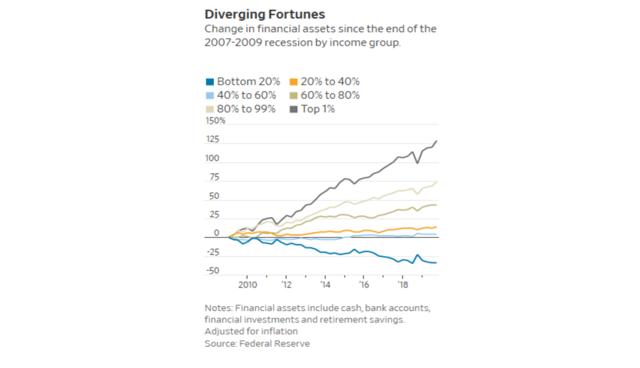 Fed Top 10% Richer, Fed Study: How We Made The Top 10% Richer Than Ever.