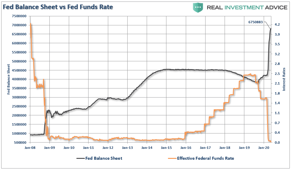 Fed Trap, #MacroView: Is The Fed Walking Into A Trap?