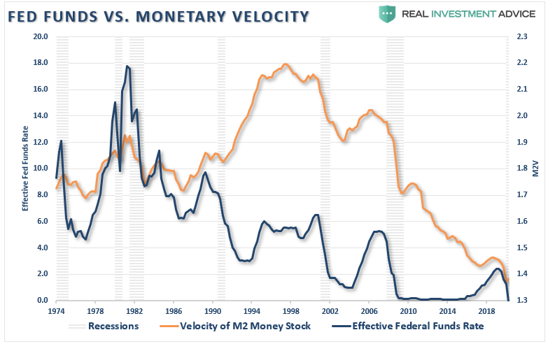 Fed's New Policy Inflation, #MacroView: 5-Reasons The Fed's New Policy Won't Get Inflation