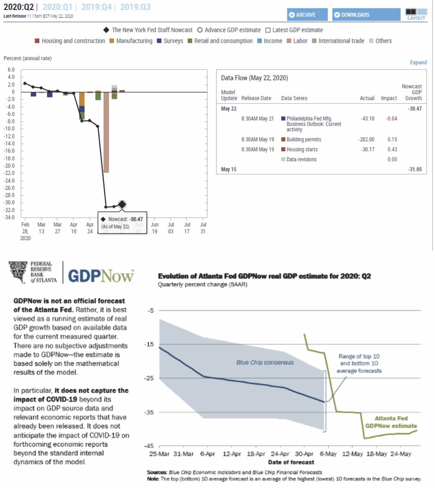 CFNAI, #MacroView: CFNAI Economic Indicator Crashes Most On Record