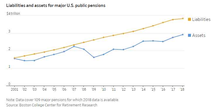 """Pension crisis, The Arrival Of The """"Unavoidable Pension Crisis"""""""