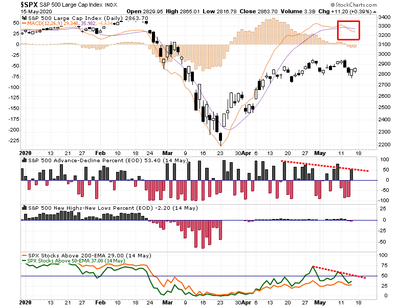 Seasonal Sell, Stuck In The Middle As Seasonal Sell Signals Trigger 05-16-20