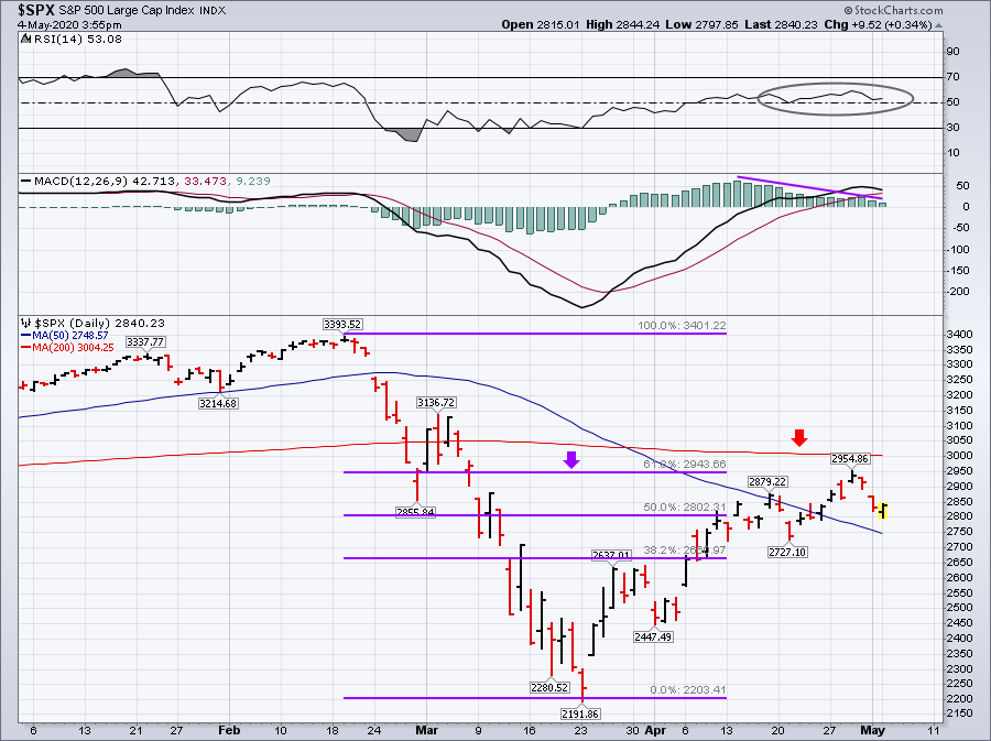Retest Lows Market summer, Technically Speaking: Will The Market Retest Lows This Summer?