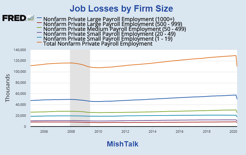 Jobs, Who Lost Jobs? Job Losses By Company Size