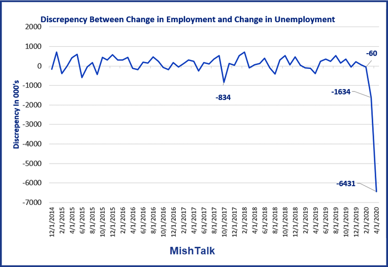 Employment, A 6.4 Million Discrepancy In The Employment Report
