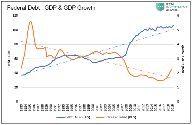economic recovery, The Decade Long Path Ahead To Recovery- Part 1 Debt