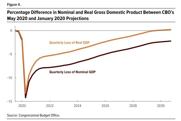 Economic, 20/20 Economic Projections Will Leave Everyone Disappointed
