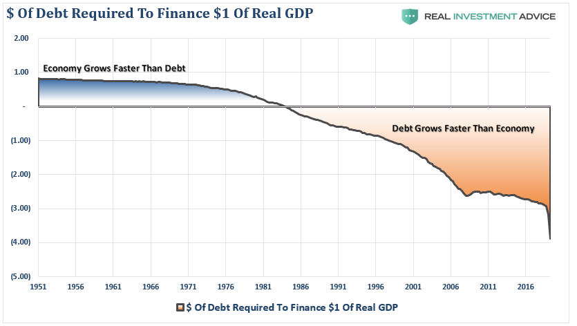 bubble, #MacroView: The Fed Has Inflated Another Asset Bubble