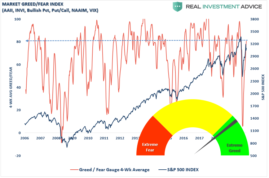 fully invested bears, Technically Speaking: Unicorns, Rainbows, & Fully Invested Bears