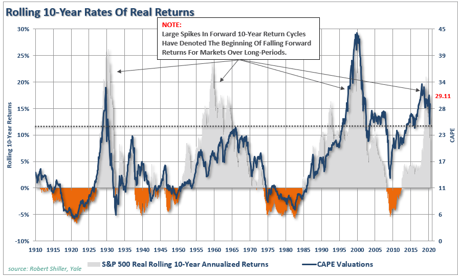 Valuations, #MacroView: Rationalizing High Valuations Won't Improve Outcomes