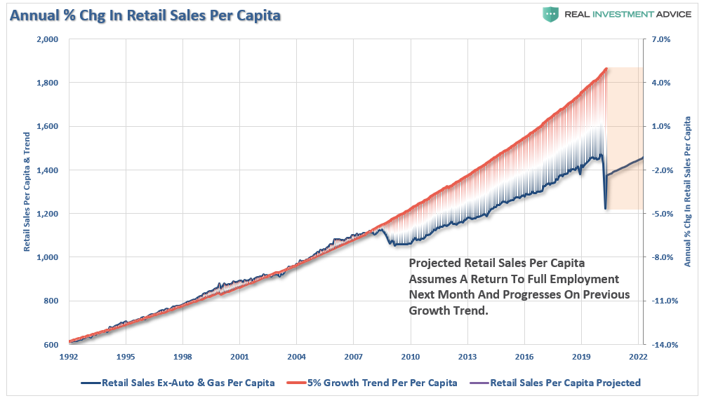 retail sales, #MacroView: Retail Sales Bounce, But Consumers Are Tapped Out.