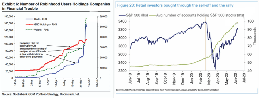 Retail, Is It 1999 or 2007? Retail Investors Flood The Market.