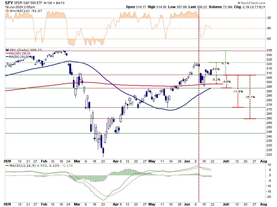 Market, Market Holds 200-DMA, Bulls Remain In Control…For Now 06-19-20