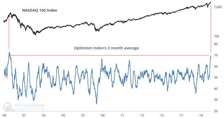 Risk, This Is Nuts…Again. Reducing Risk As Tech Goes 1999 07-11-20