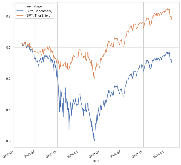options, Options Risk in the Stock Market