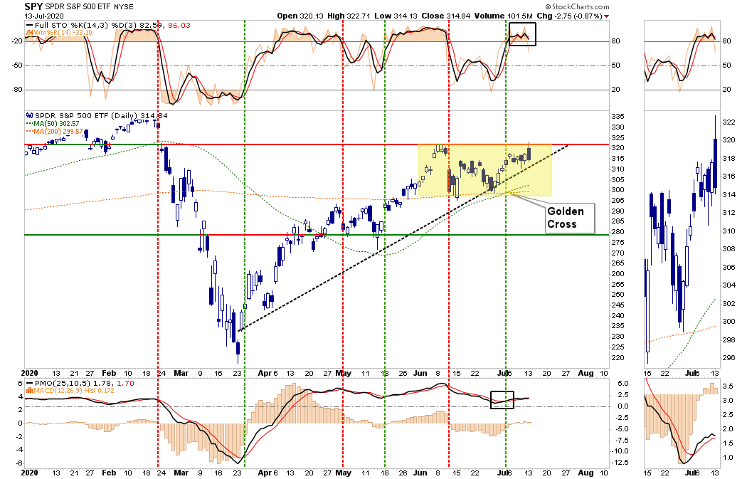 "golden cross, Technically Speaking: ""Golden Cross"" Arrives, Are The Bulls Safe?"