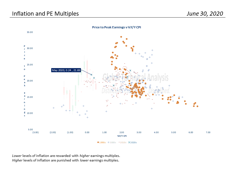 S&P 500 Valuation Analysis, S&P 500 Monthly Valuation & Analysis Review – 7-01-2020