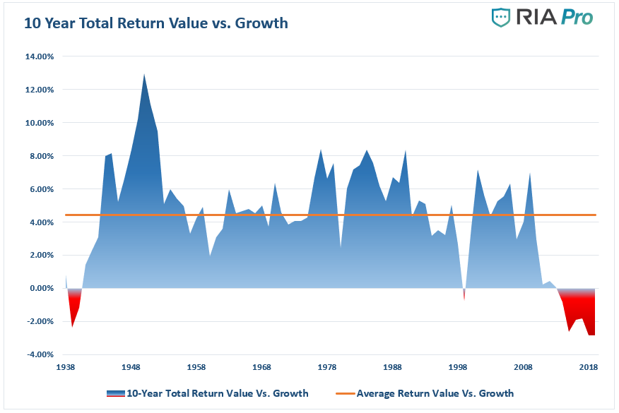 Value, #MacroView: Value Is Dead. Long Live Value Investing