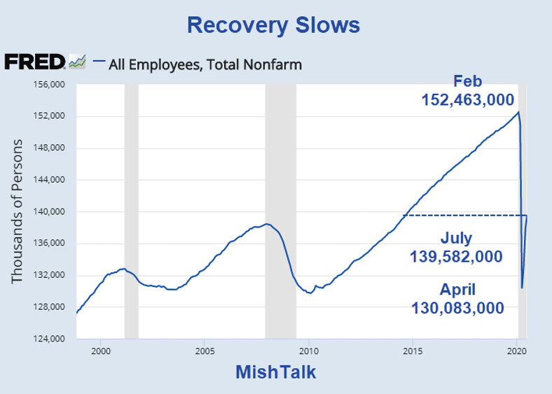 Employment Report, Shedlock: Employment Report Not Nearly As Strong As It Seems