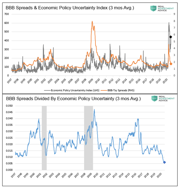 bond, The Ludicrous Deviation Between Bond Spreads and Reality