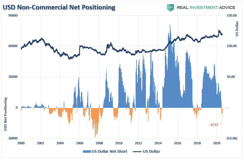 COT Positioning Extremes, Technically Speaking: COT Positioning – Back To Extremes: Q2-2020