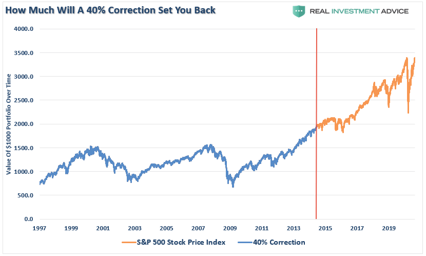 Correction Bear Market, #MacroView: March Was A Correction, Bear Market Still Lurks.