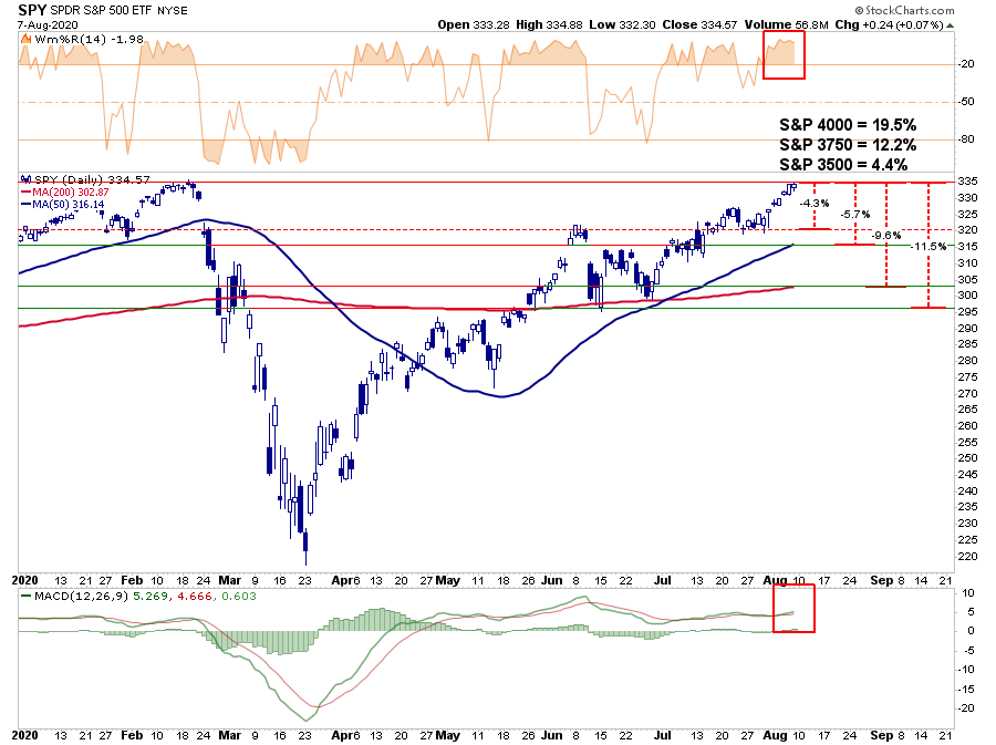 S&P 3750 Light Train, Technically Speaking: S&P 3750. Is It The Light, Or A Train?
