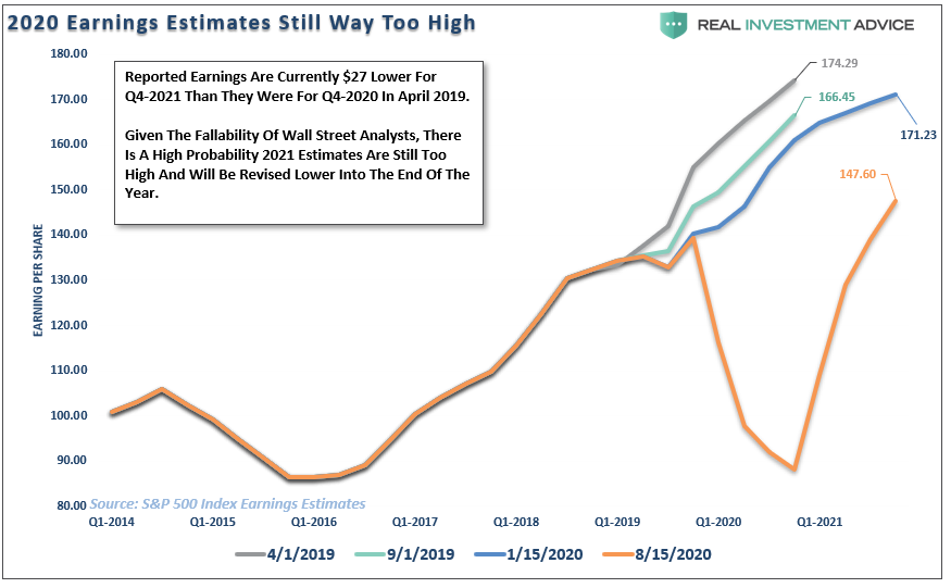 fundamentally, Fundamentally Speaking: Earnings Don't Support Bullish Thesis