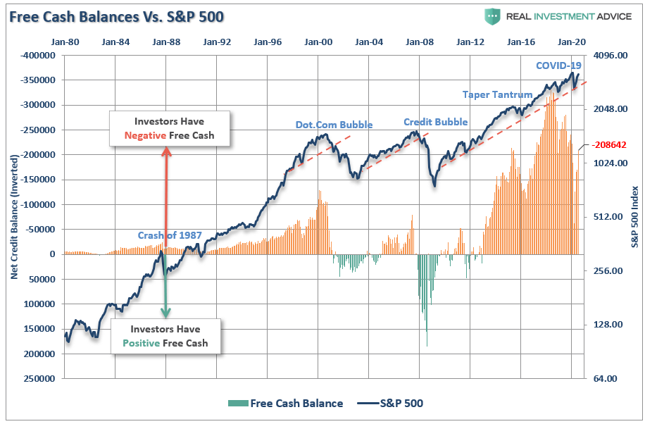 margin debt bull market, Technically Speaking: Margin Debt Confirms Bull Market