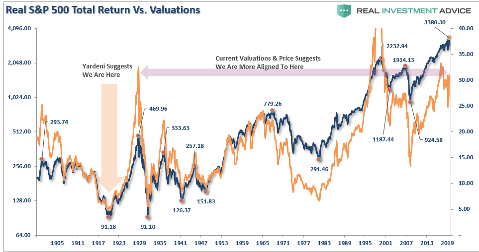 Rationalization Low Rates, Rationalization: Low Rates Justify High Valuations