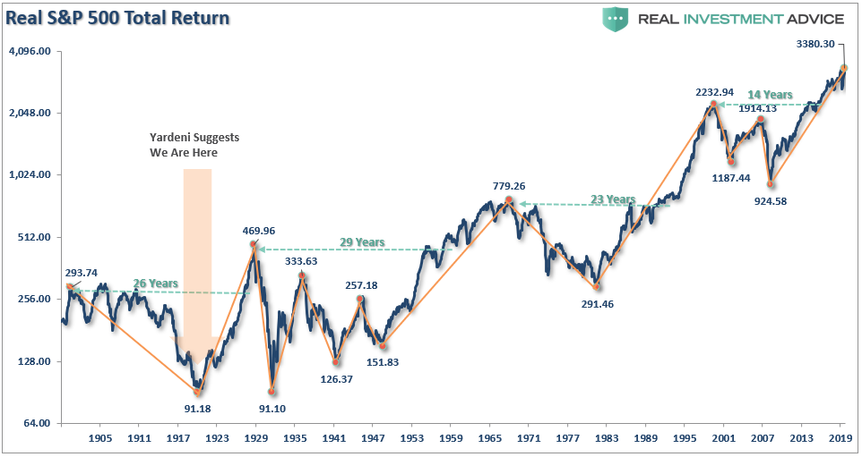 1920 Valuations Returns, Technically Speaking: Why This Isn't 1920. Valuations & Returns