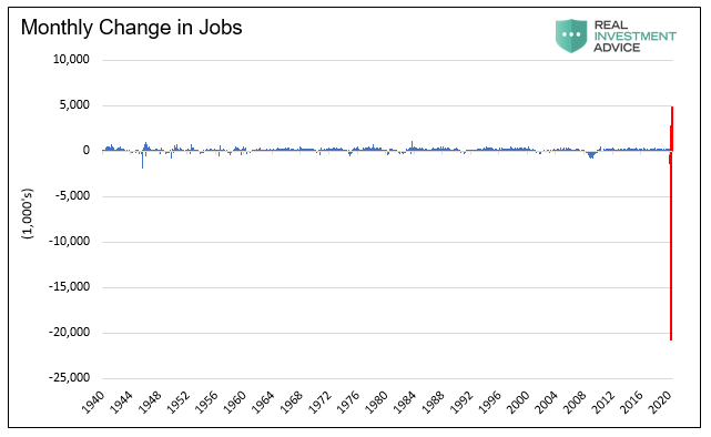 labor, A Dose of Reality About The Labor Market