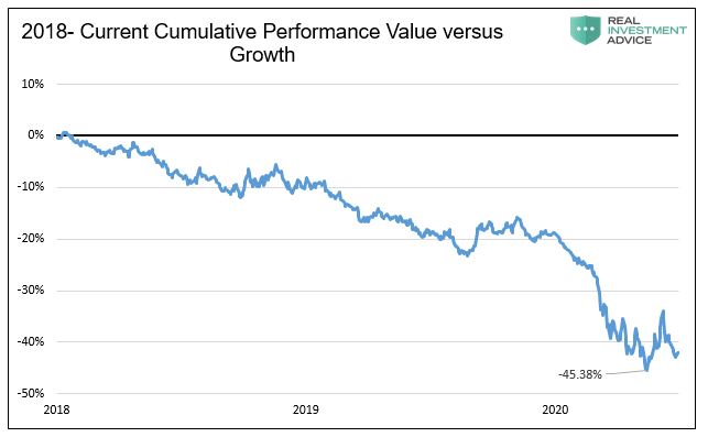 growth, The Future Promise Of Value Versus The Allure of Growth