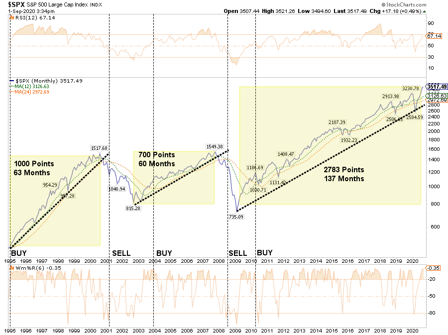 1998 Correction, The 1998 Correction & The Run To The Peak