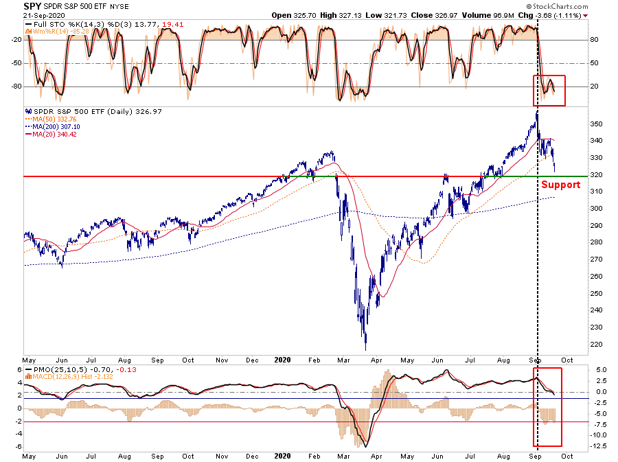 Market Realized No Help, Technically Speaking: Market Realized No Help Is Coming