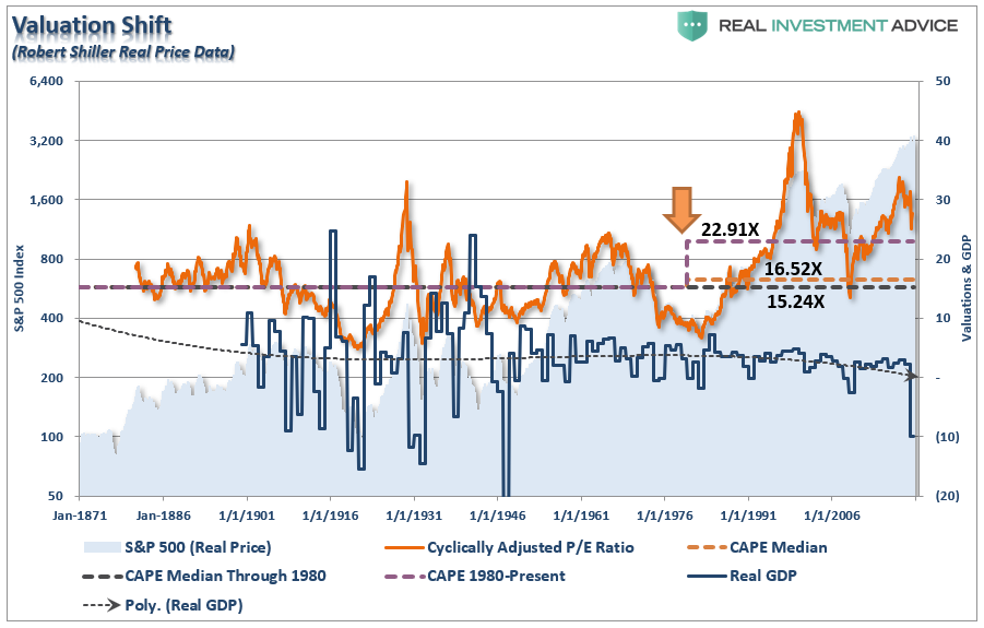 Permanent Shift Valuations, #MacroView: A Permanent Shift In Valuations?
