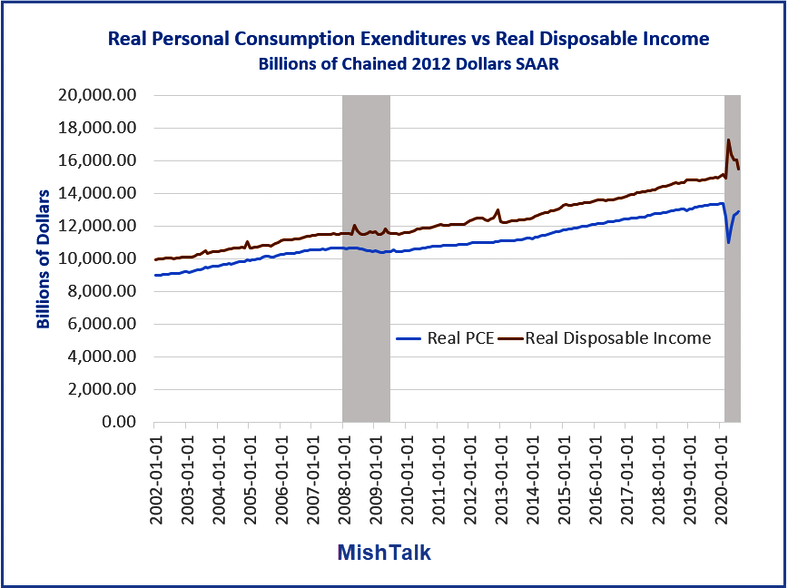 income spending stimulus, Shedlock: Income Down, Spending Up As Stimulus Runs Out