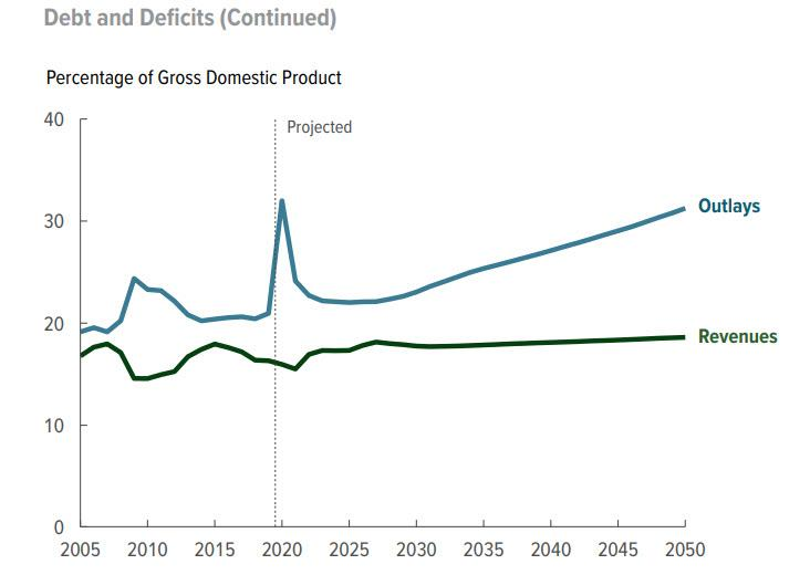 "American Debt, #MacroView: CBO – The ""One-Way Trip"" Of American Debt"