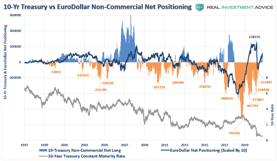 COT Positioning Q3-2020, Technically Speaking: COT – Everyone's Back In The Pool: Q3-2020