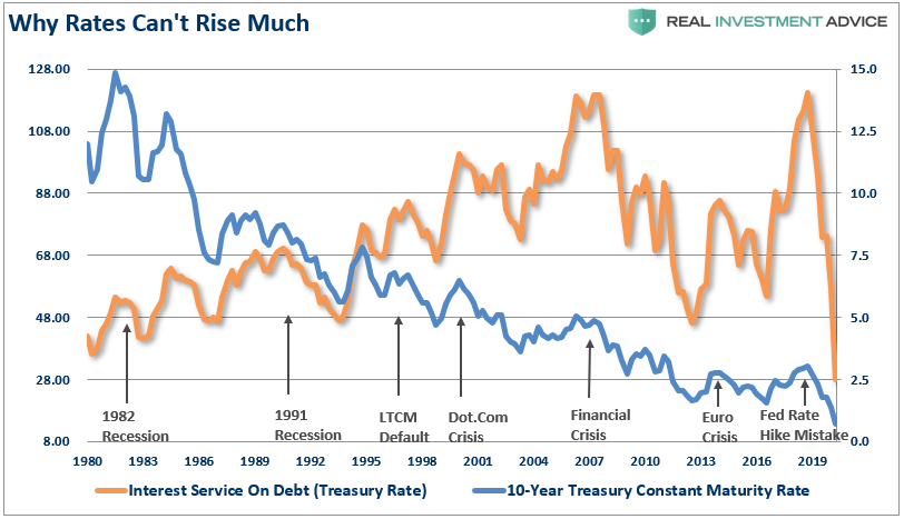 Fed Monetize Debt Issuance, #MacroView: The Fed Will Monetize All Of The Debt Issuance