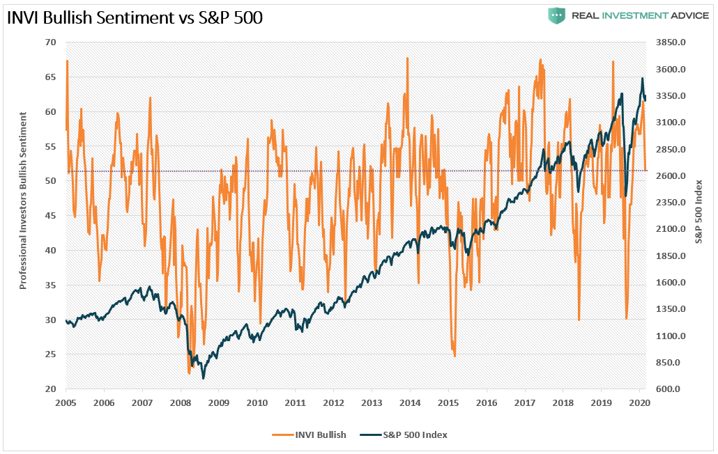 A Sellable Rally, Technically Speaking: Why This Is Still A Sellable Rally, For Now.
