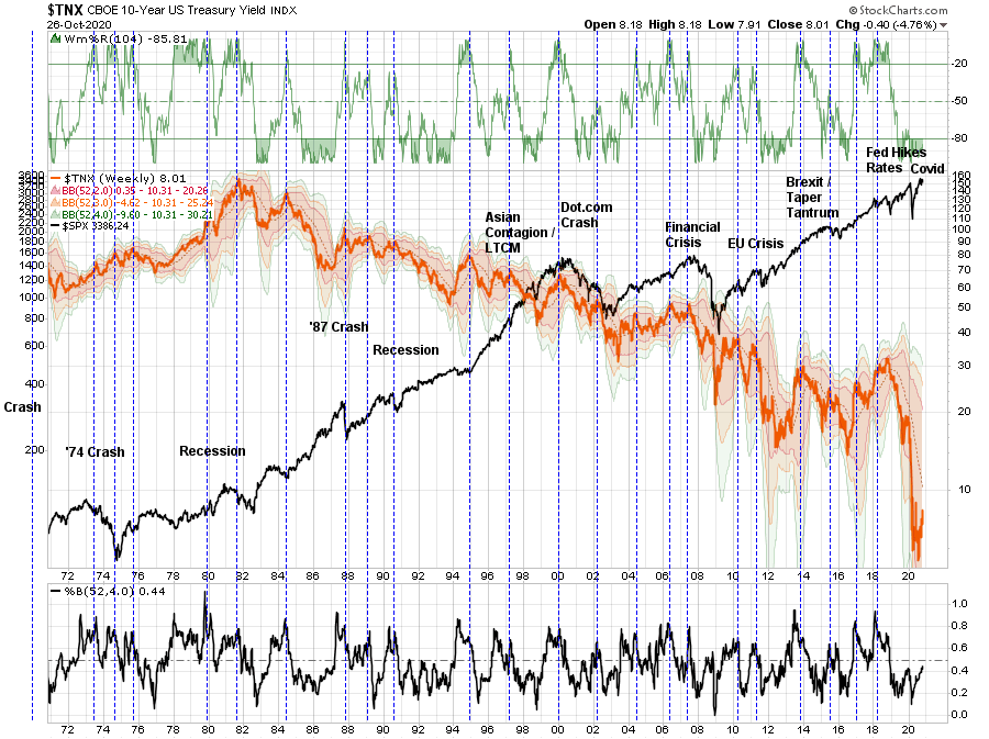 Huge Bond Buying Opportunity, Technically Speaking: It's Coming. A Huge Bond Buying Opportunity.